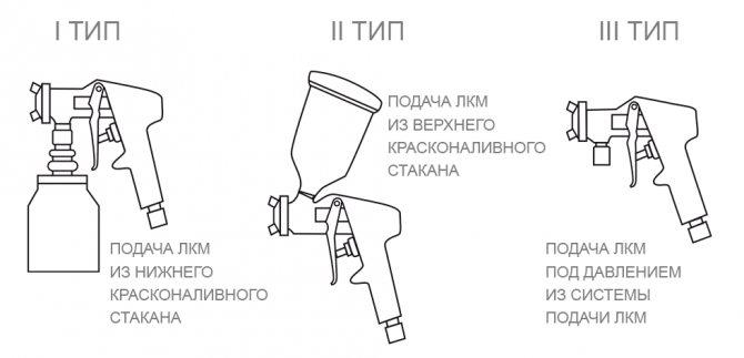 Принцип работы и устройство краскопульта с верхним бачком