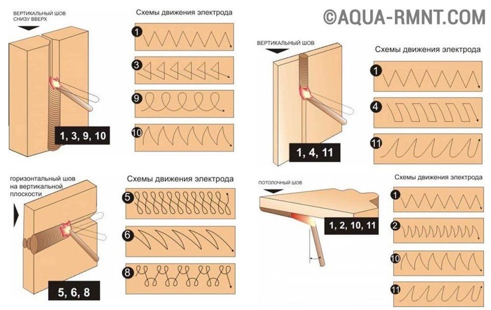 Как варить вертикальный шов инвертором: правила, технология, алгоритм