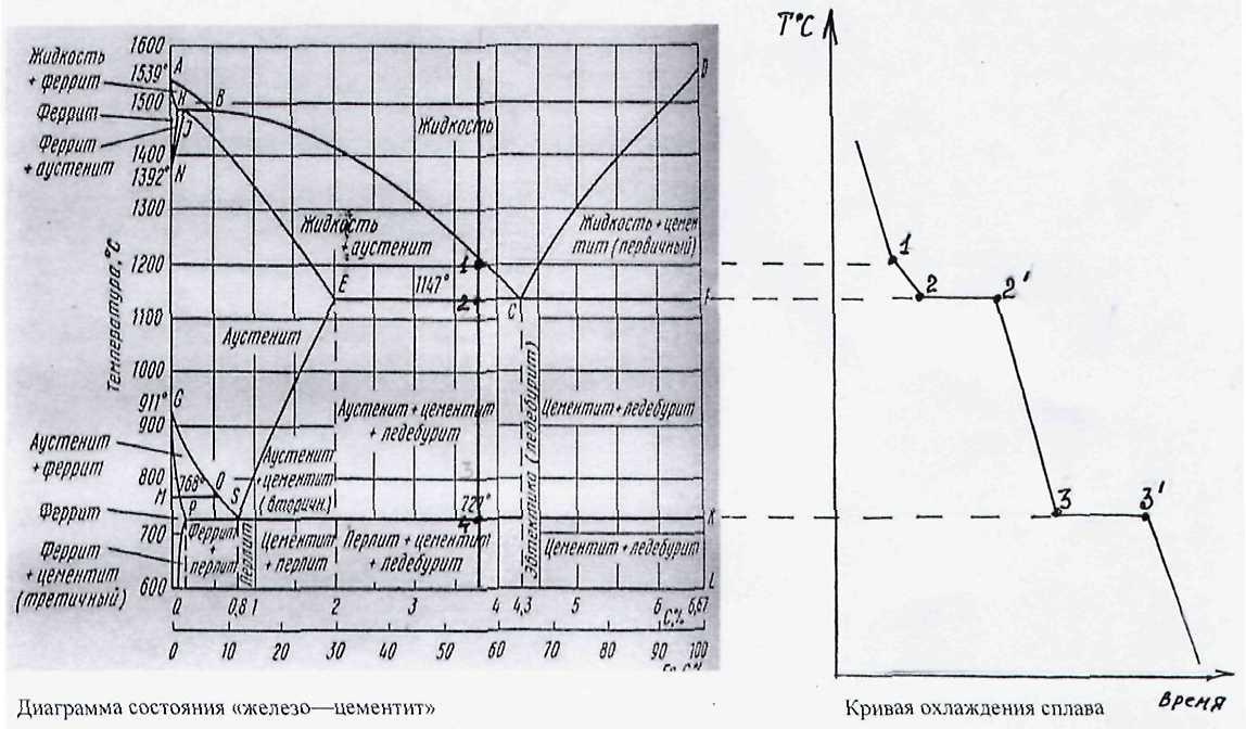 Диаграмма состояния сплавов железо — углерод