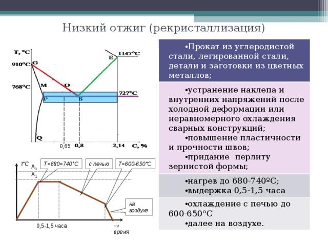 Нормализация стали