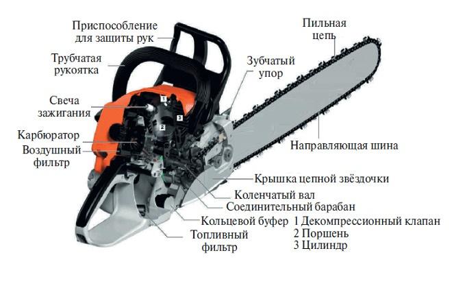 Карбюраторы бензопил устройство ремонт сам
