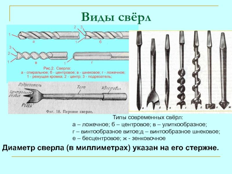 Виды сверл по металлу и их назначение, характеристики спиральных сверл