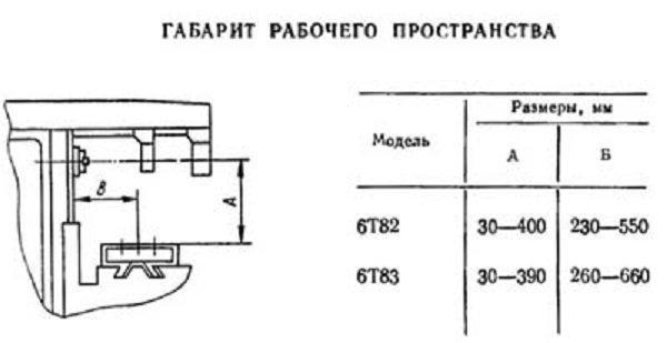 Горизонтально-фрезерный станок 6м82: назначение и области применения, технические характеристики, паспорт