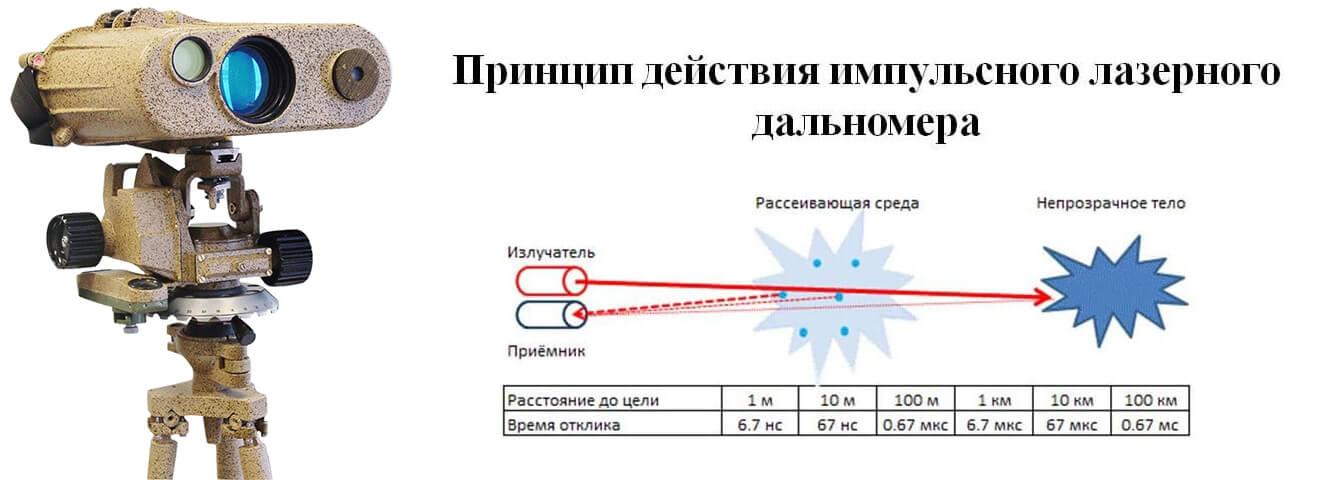 Как выбрать лазерную рулетку: виды, преимущества, как пользоваться