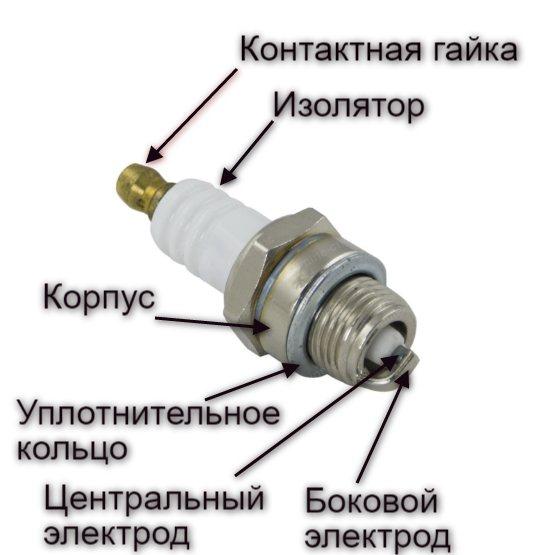 ✅ какая искра должна быть на свече бензопилы - vdartebe.ru
