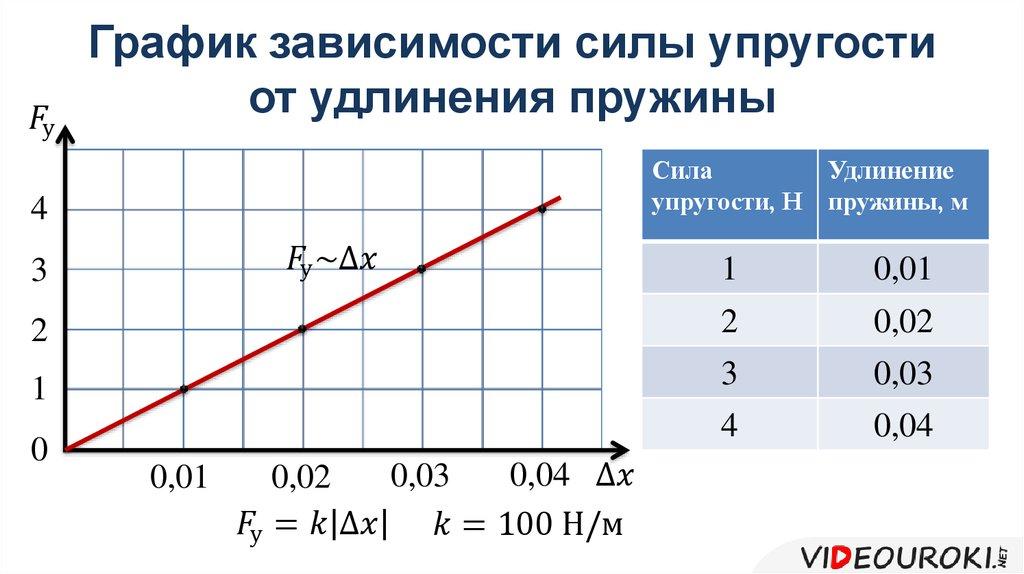 Как определить жесткость пружины формула по физике