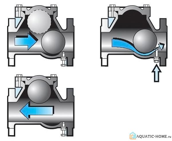 Обратный клапан вентиляции: устройство и принцип работы, виды, монтаж