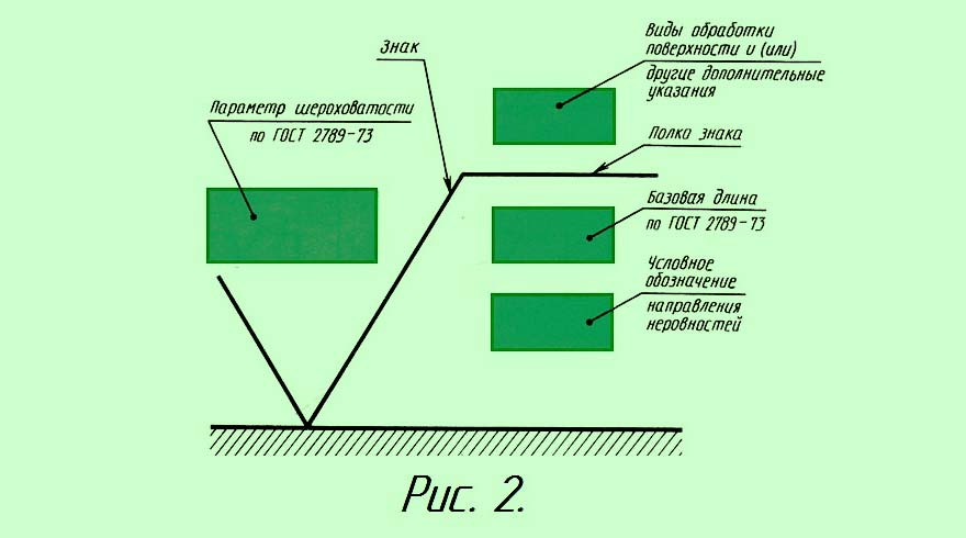 Обозначение шероховатости на чертежах