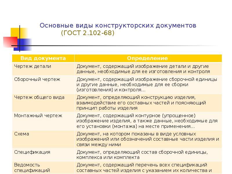 Гост 2.102-68 - единая система конструкторской документации. виды и комплектность конструкторских документов