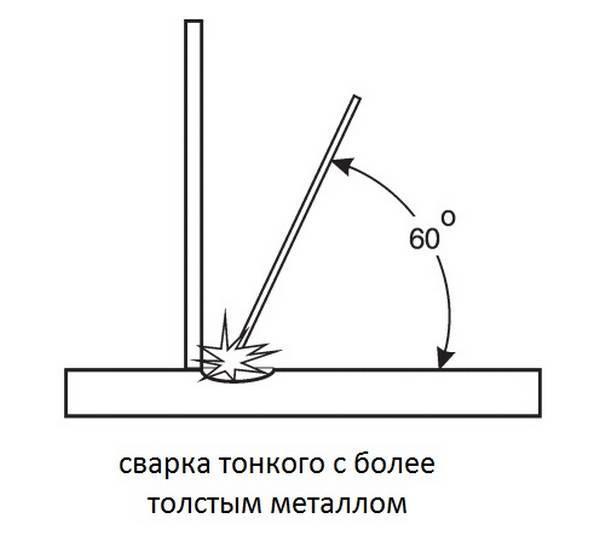 Как варить тонкий металл инверторной сваркой