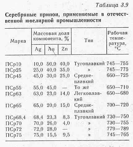 Припои для пайки. виды и свойства. состав и флюсы. плавление