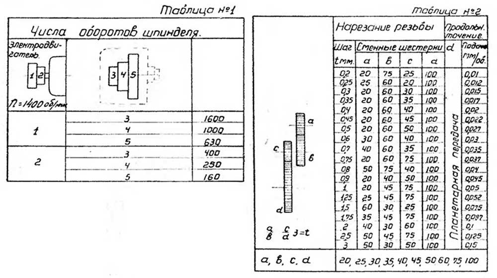 Токарный станок 16в20: паспорт, технические характеристики, схемы