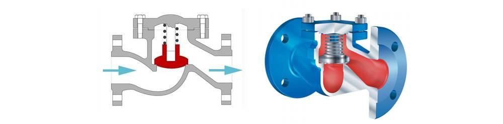 Обратный клапан на канализацию — принцип работы, устройство, установка