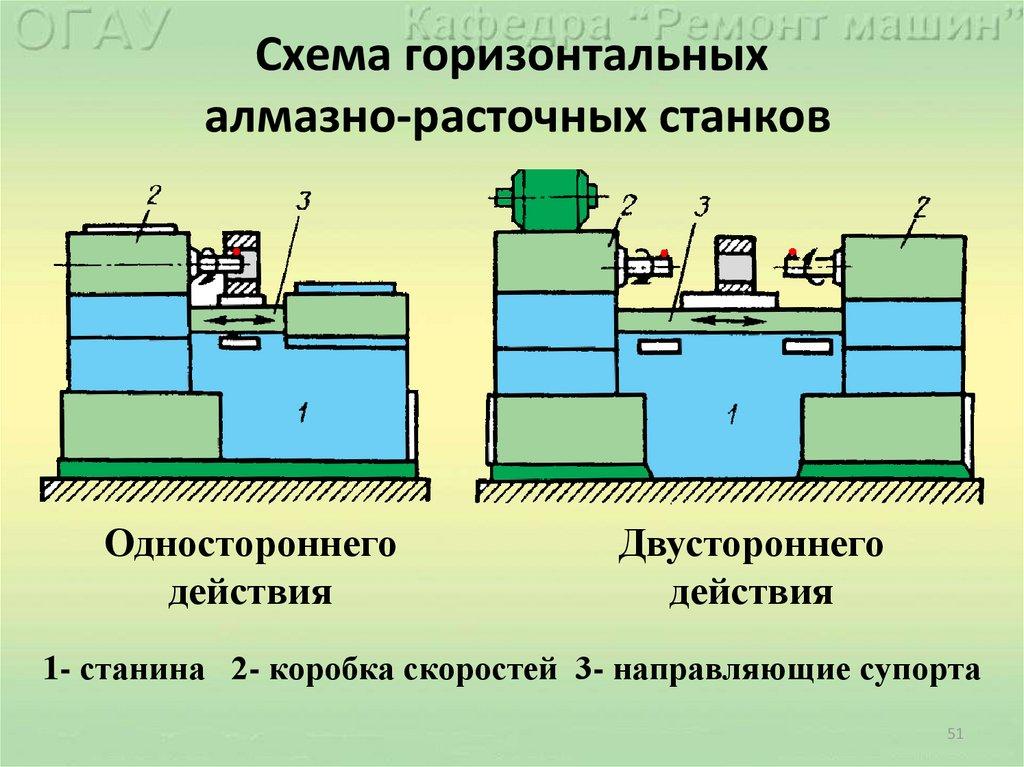 Расточные станки: устройство, принцип работы, виды