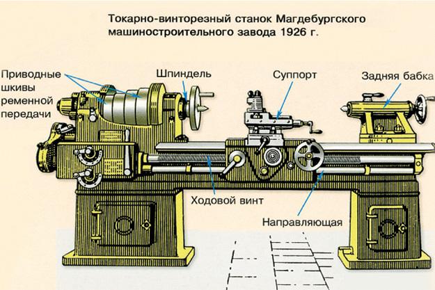 Типы, назначение, возможности и критерии выбора токарного станка по металлу для домашней мастерской