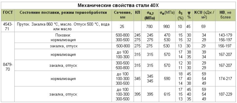 Углеродистая сталь марки 08пс: характеристики, применение, аналоги