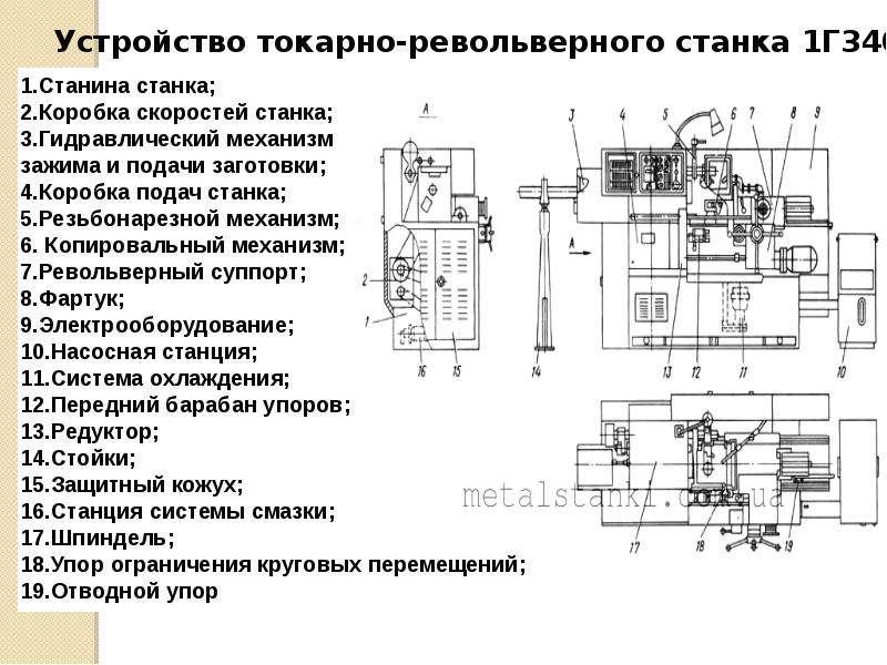 Токарно-револьверные станки 1341 в россии