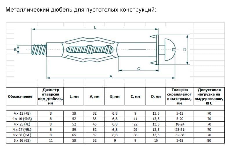 Сверло под дюбель: как правильно подобрать и определить сверло по таблице и какой нужен размер или диаметр для сверления отверстия