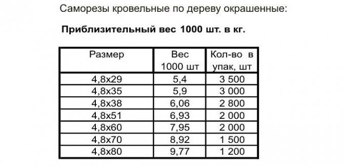 Вес саморезов и способ расчета