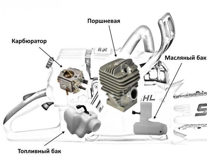 Честный обзор бензопилы stihl ms 250 — от технических характеристик до популярных неисправностей и их ремонт