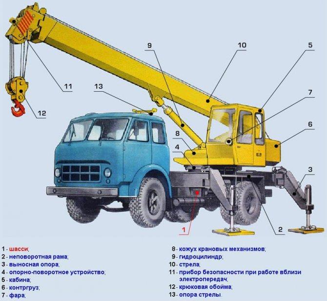 Телескопическая стрела принцип работы