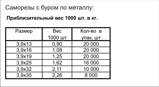 Сколько штук в килограмме саморезов - moy-instrument.ru - обзор инструмента и техники