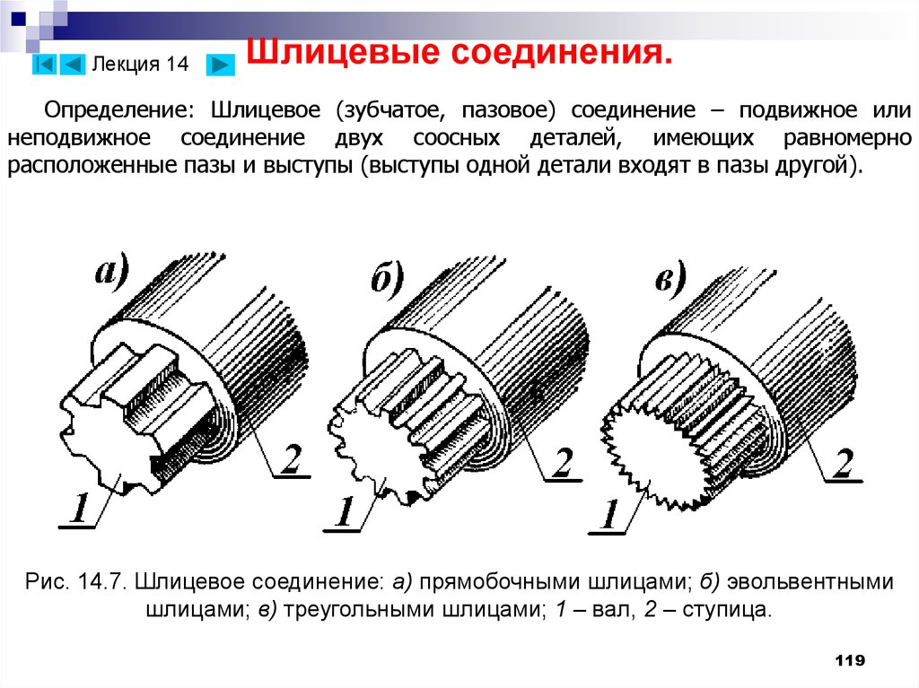 Зубчатое шлицевое соединение: виды профилей, обозначение, ГОСТ