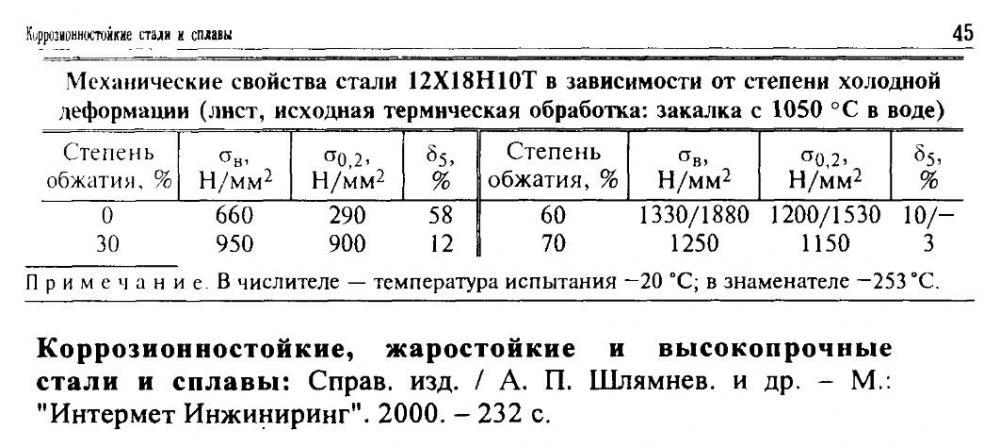 Сталь 12х18н10т. характеристики, применение и расшифровка