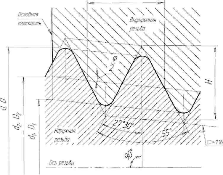 Стандартные резьбы. обозначения | справочник для конструкторов, инженеров, технологов