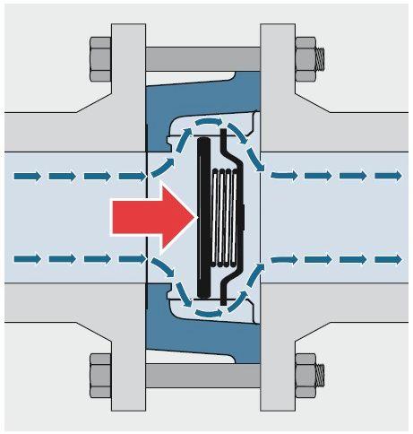 Обратный клапан: виды и конструкция устройства, принцип работы и сфера использования