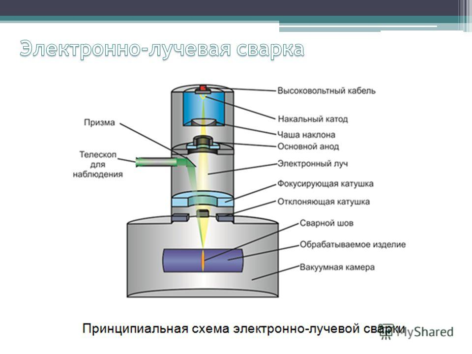 Что такое электронно-лучевая сварка и где она применяется