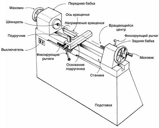 Особенности сборки токарного станка по металлу своими руками