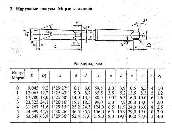 Что такое конус морзе и как определяются его размеры - токарь мастер
