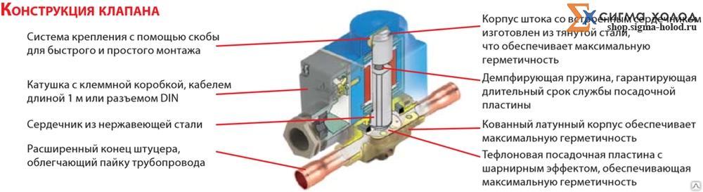 Электромагнитный клапан карбюратора: принцип работы, проверка, установка на ваз 2107