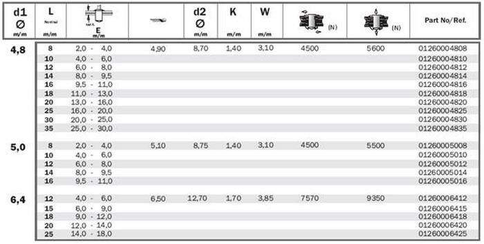 Сталь а2 и а4 — аналоги, характеристики, разница