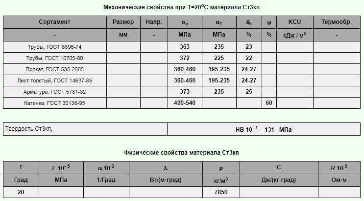Характеристики и категории стали 09г2с