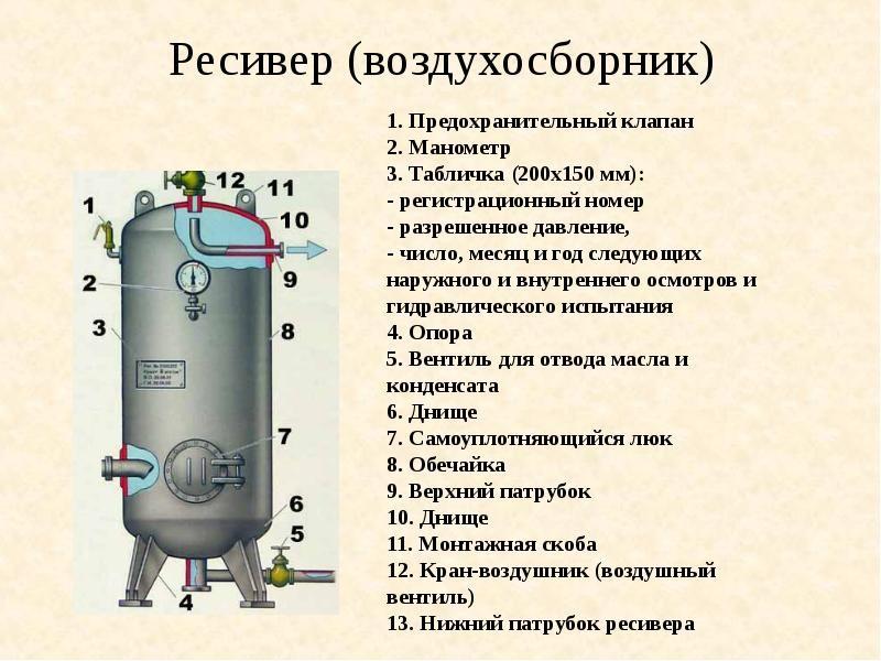 Ресивер сжатого воздуха принцип работы