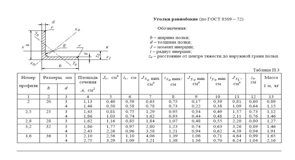 Сортамент уголков в виде таблиц