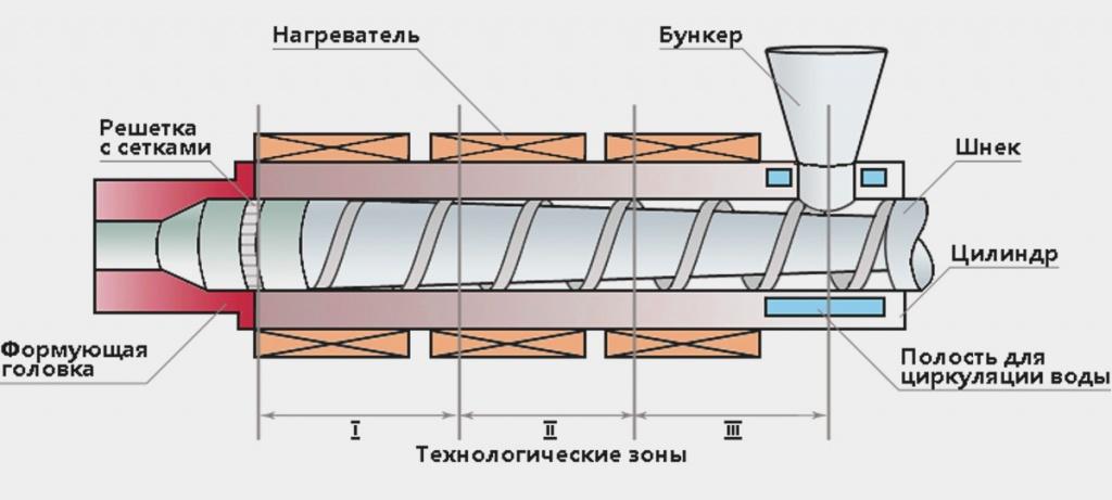 Изготовление шнеков для любого оборудования, ремонт шнековых устройств