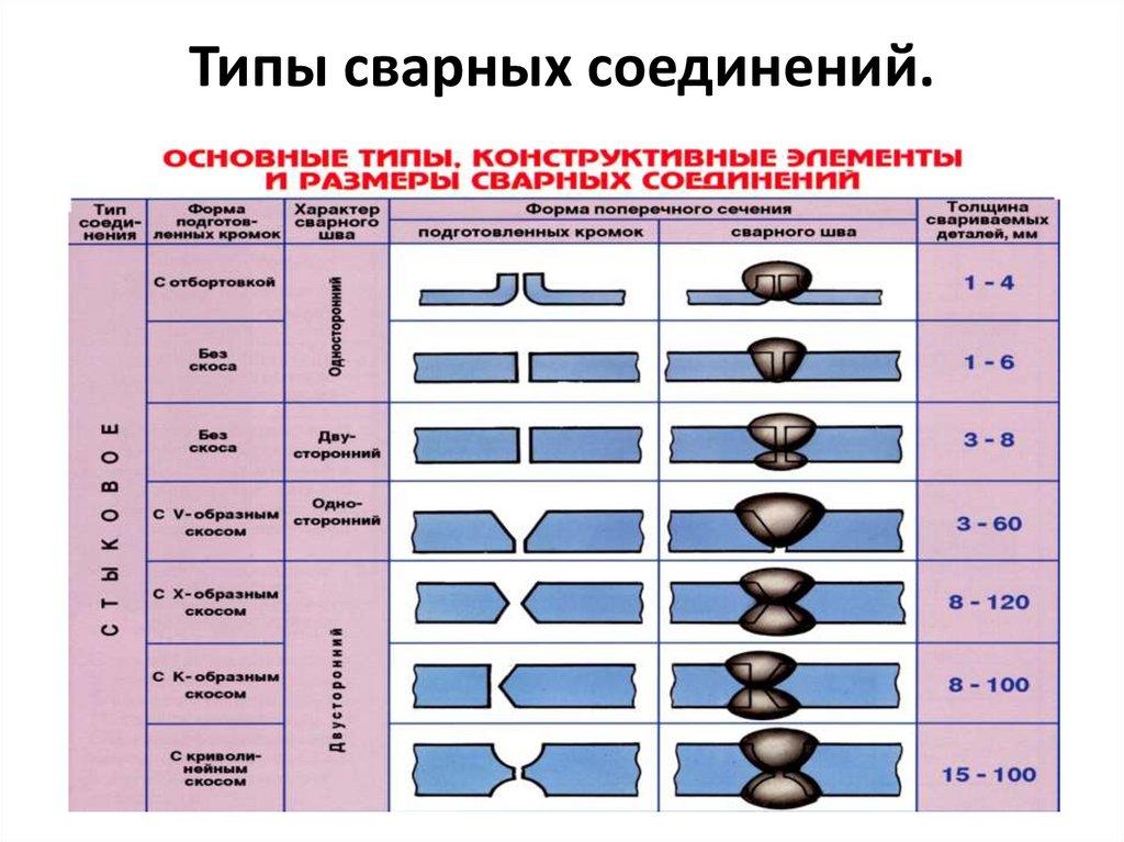 Условные изображения и обозначения швов сварных соединений (ескд гост 2.312-72). как на чертежах изображают сварные швы