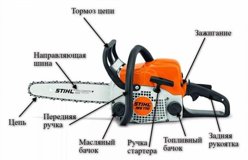 Обзор бензопилы stihl 180-ms. технические характеристики, описание, инструкция по эксплуатации и обслуживанию