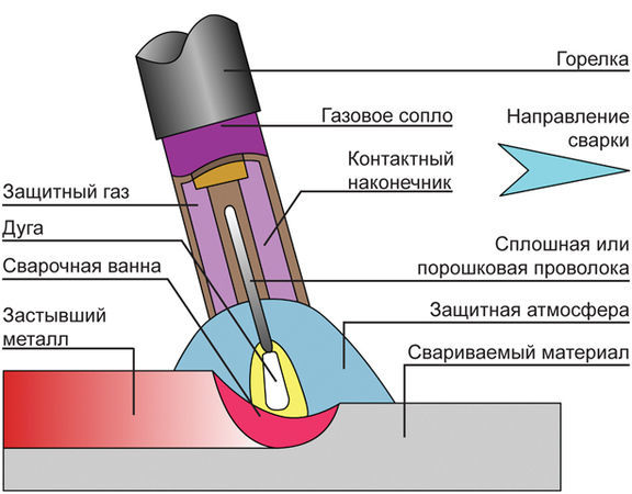 Как производится сварка взрывом, особенности оригинальной технологии
