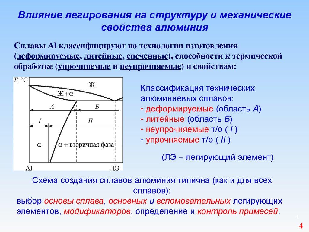 Марки алюминия: виды, свойства и области применения