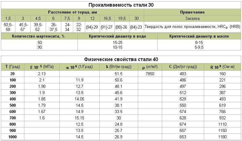 Марочник нержавеющих сталей. система маркировки и импортные аналоги.