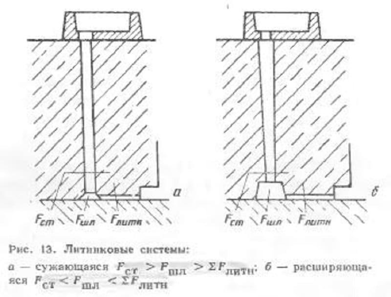 3 литниковые системы
