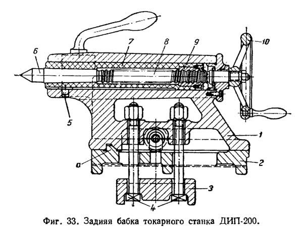 Назначение шпиндельной бабки в металлорежущих станках
