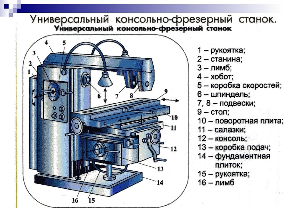 Возможности фрезерных станков и сферы их применения