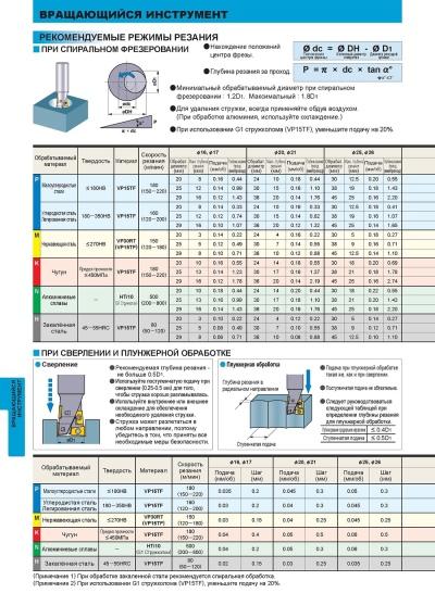 Режимы резания при фрезеровании: расчет, глубина и скорость, ширина и минутная подача на зуб. какие виды различают? выбор режима