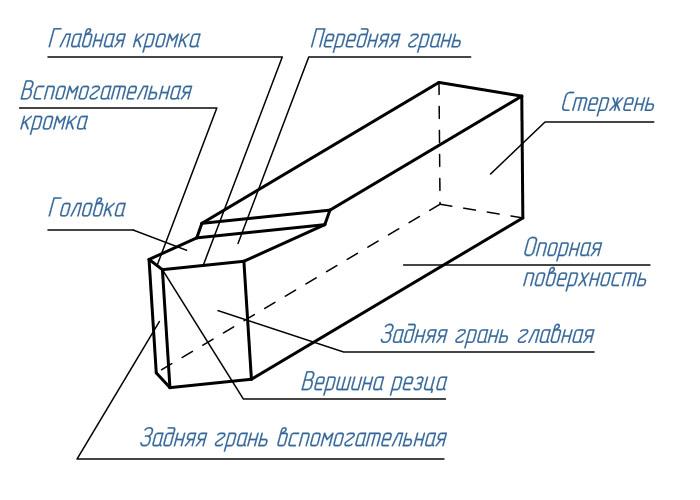 Резец токарный: что это такое, виды, геометрия, заточка, установка