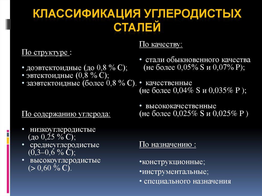 Углеродистые стали классификация маркировка и применение для изготовления элементов